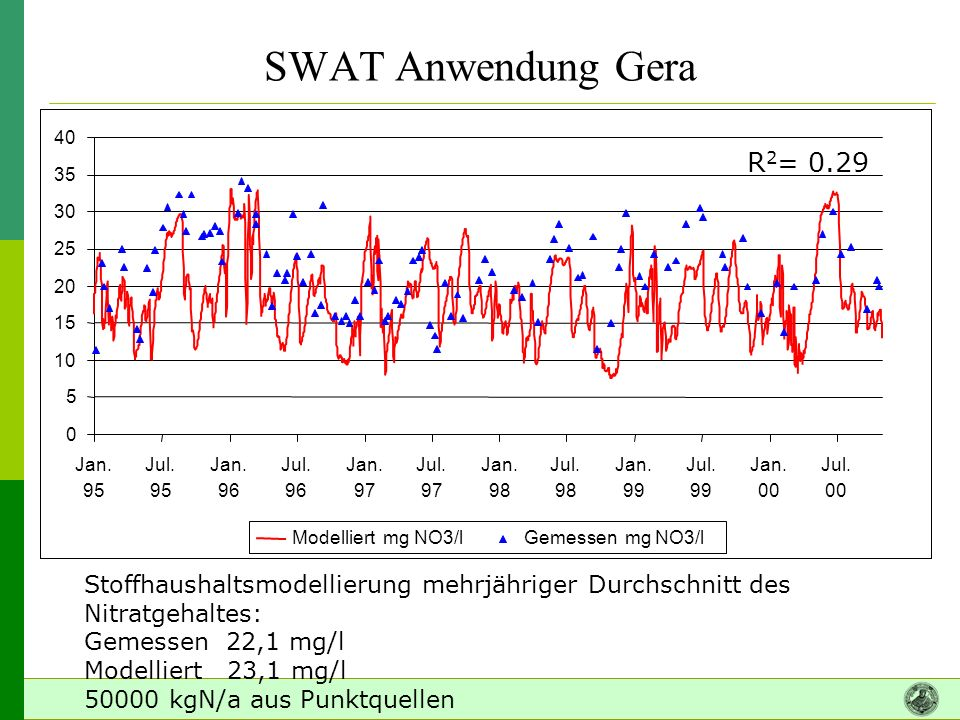SWAT Anwendung Gera 5. 10. 15. 20. 25. 30. 35. 40. Jan. 95. Jul. 96. 97. 98. 99. 00.