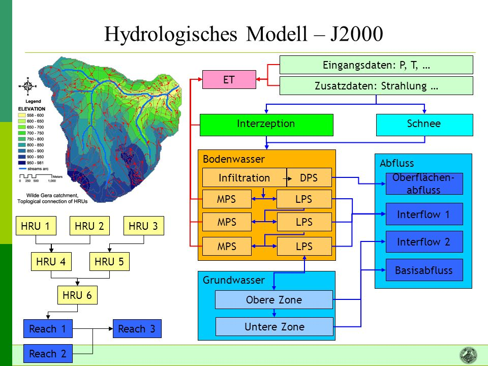 Hydrologisches Modell – J2000