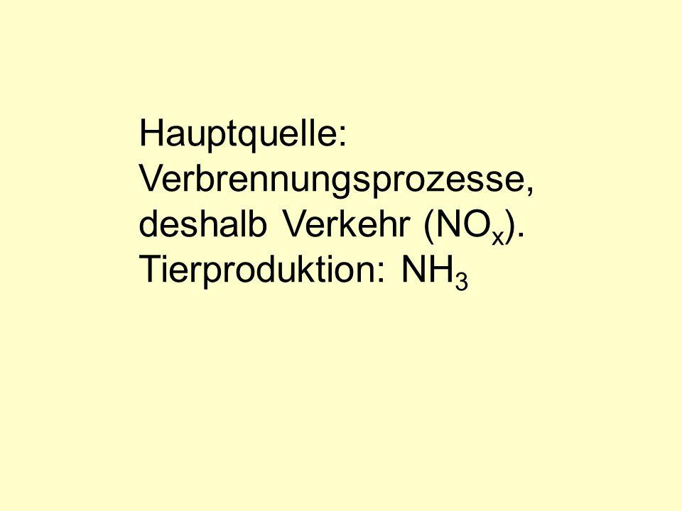 Hauptquelle: Verbrennungsprozesse, deshalb Verkehr (NOx). Tierproduktion: NH3