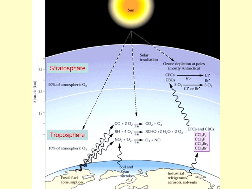 Stratosphäre BGJ22.38 Troposphäre