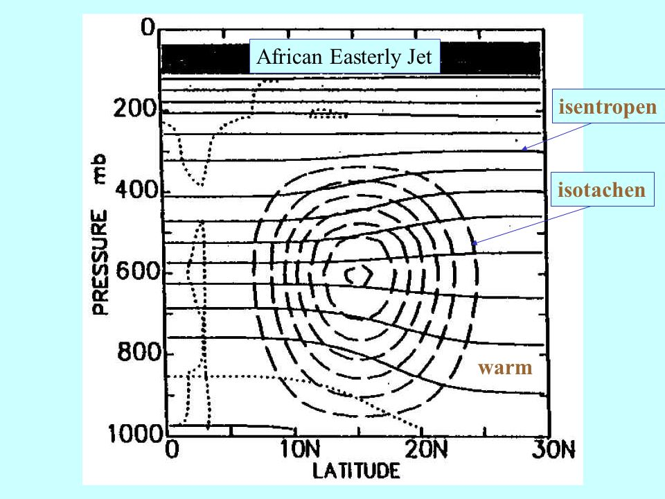 African Easterly Jet isentropen isotachen warm