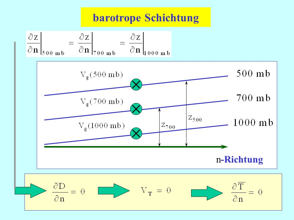 barotrope Schichtung n-Richtung