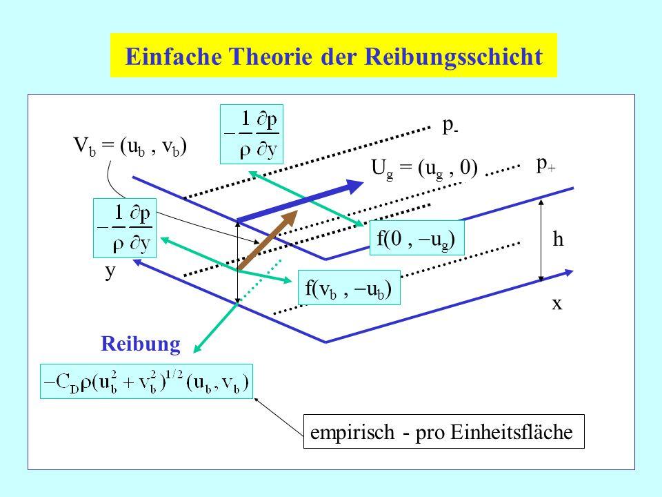 Einfache Theorie der Reibungsschicht