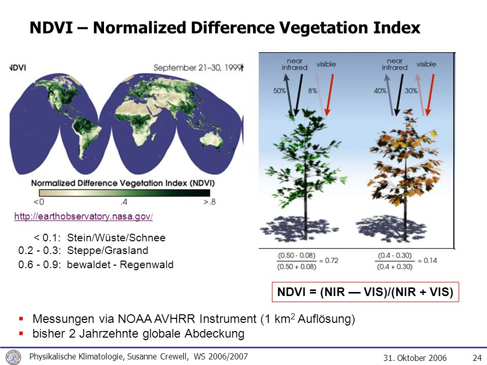 NDVI – Normalized Difference Vegetation Index