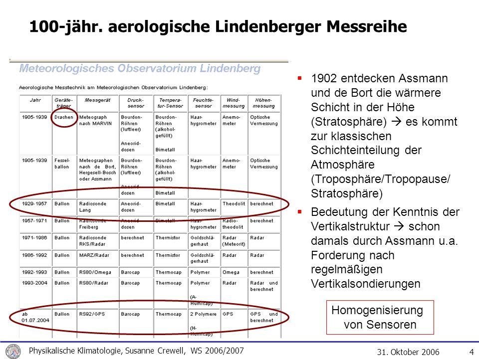 100-jähr. aerologische Lindenberger Messreihe