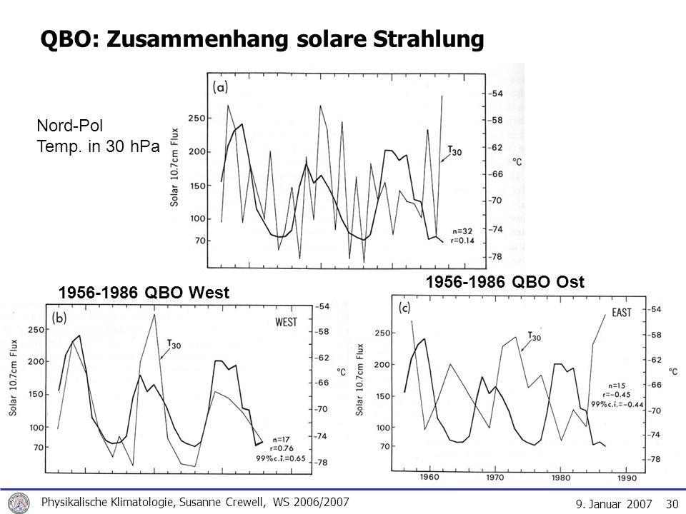 QBO: Zusammenhang solare Strahlung