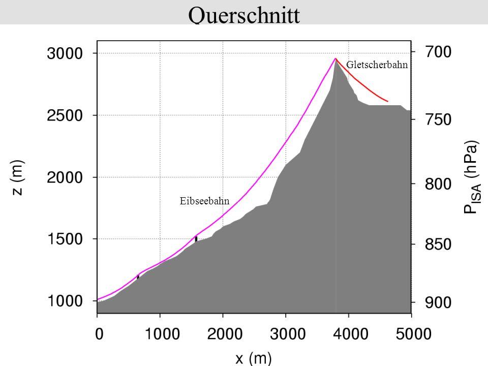 Querschnitt Gletscherbahn Eibseebahn