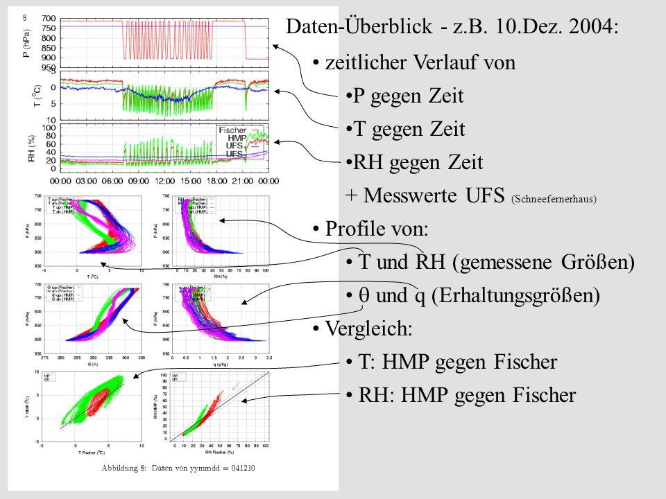 Daten-Überblick - z.B. 10.Dez. 2004: