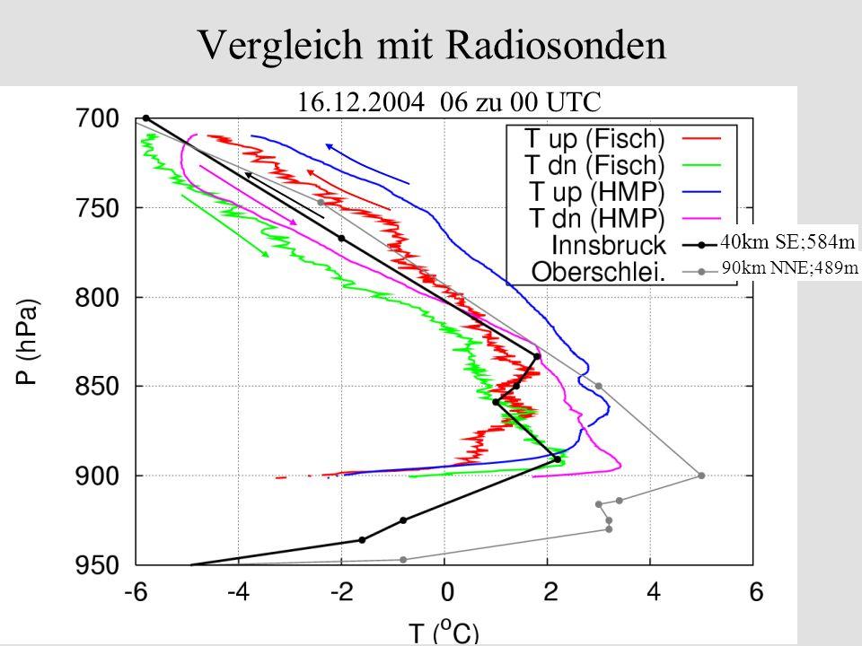 Vergleich mit Radiosonden