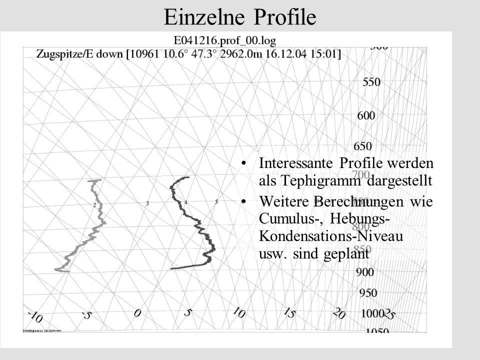 Einzelne Profile Interessante Profile werden als Tephigramm dargestellt.