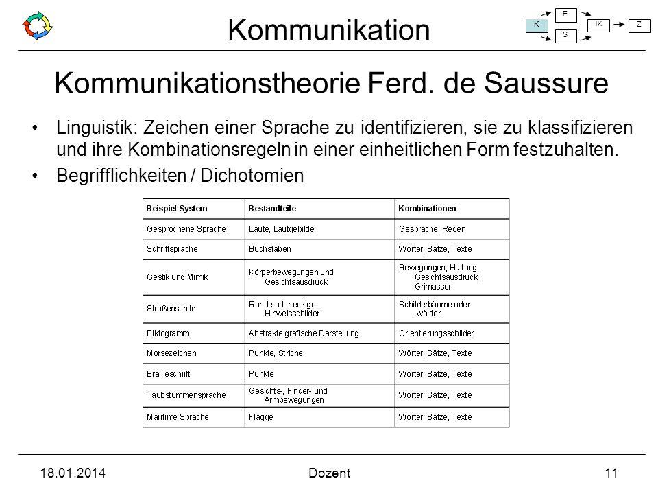 Kommunikationstheorie Ferd. de Saussure