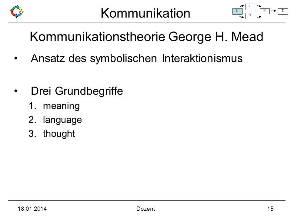 Kommunikationstheorie George H. Mead