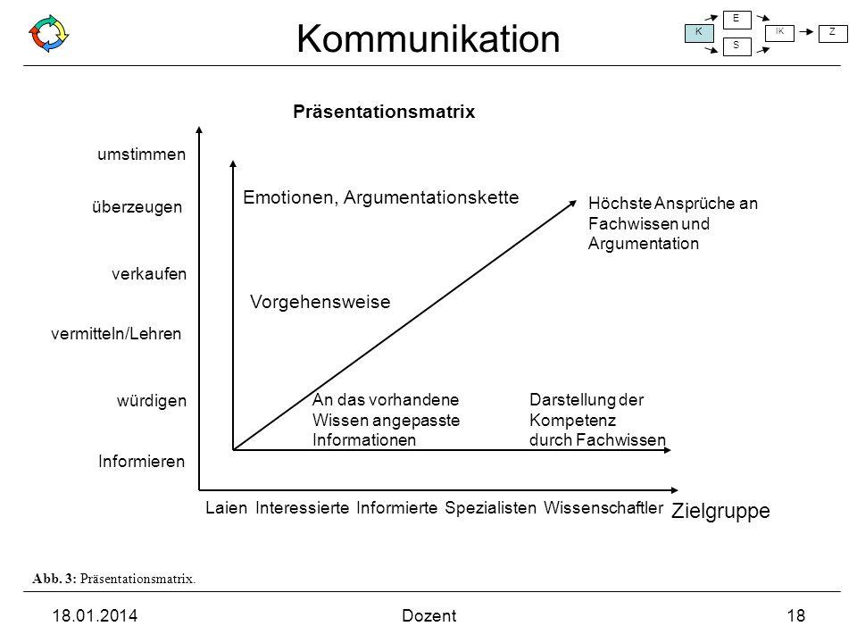 Zielgruppe Präsentationsmatrix Emotionen, Argumentationskette