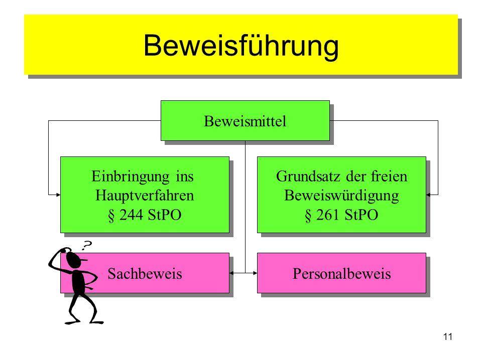 Beweisführung Beweismittel Einbringung ins Hauptverfahren § 244 StPO