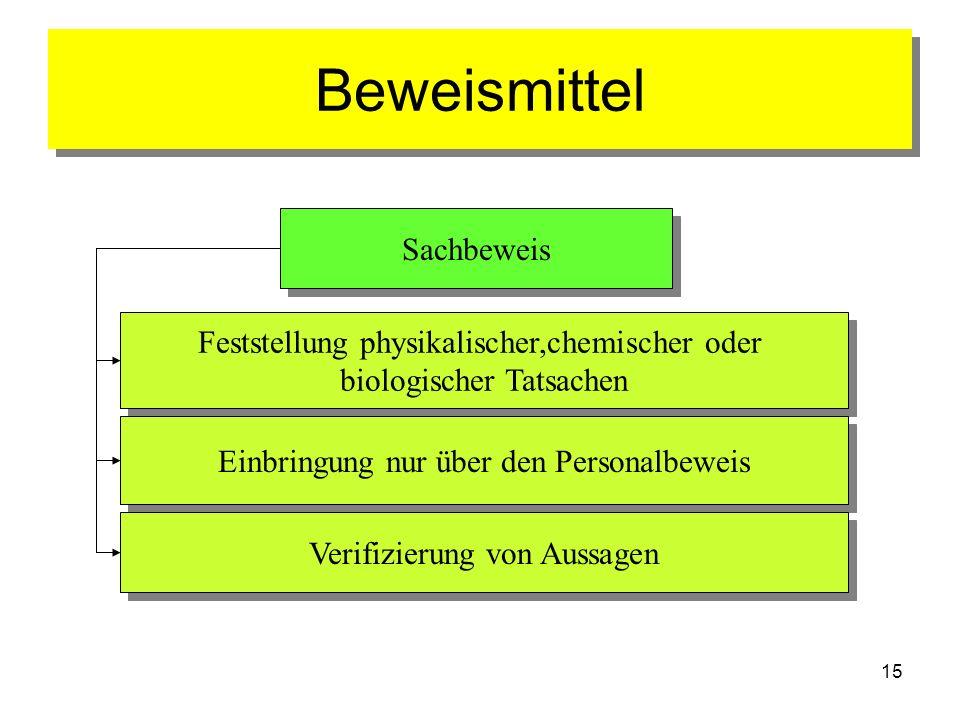 Beweismittel Sachbeweis Feststellung physikalischer,chemischer oder