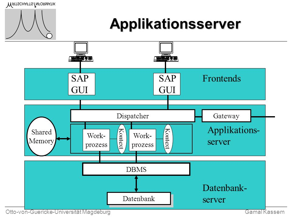 Applikationsserver SAPGUI SAPGUI Frontends Applikations-server