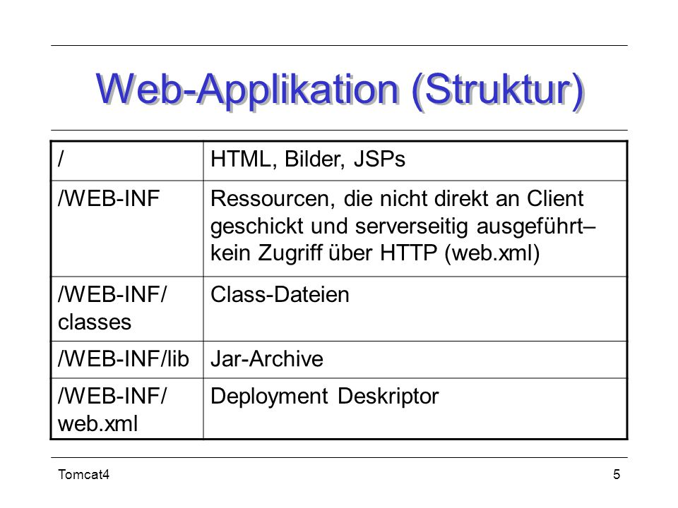 Web-Applikation (Struktur)