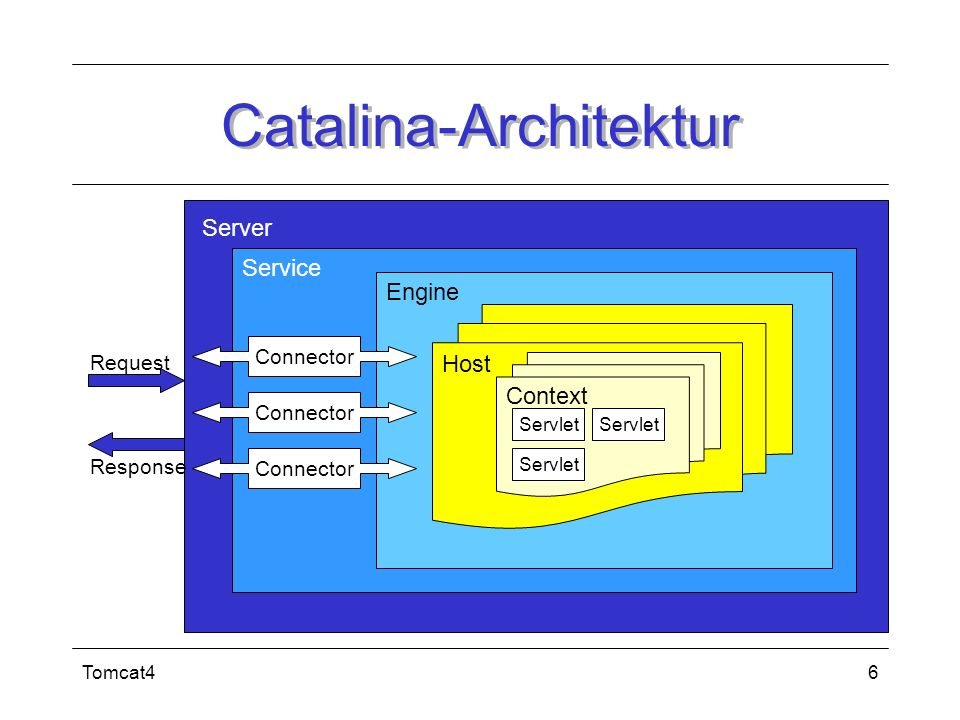 Catalina-Architektur