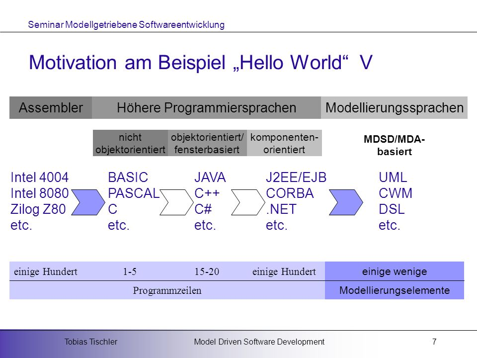 "Motivation am Beispiel ""Hello World V"