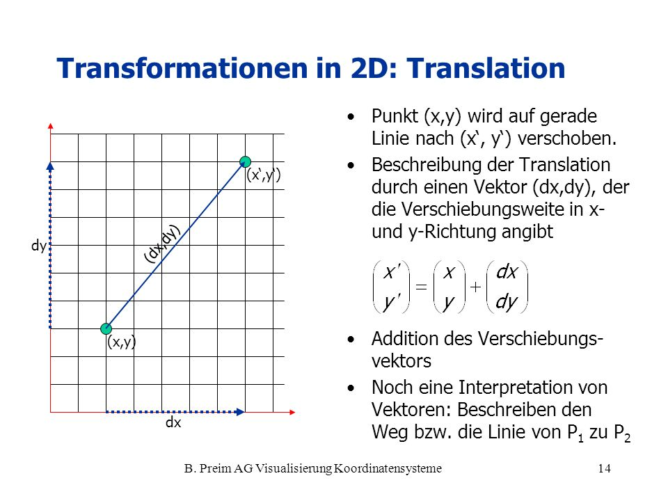 Transformationen in 2D: Translation