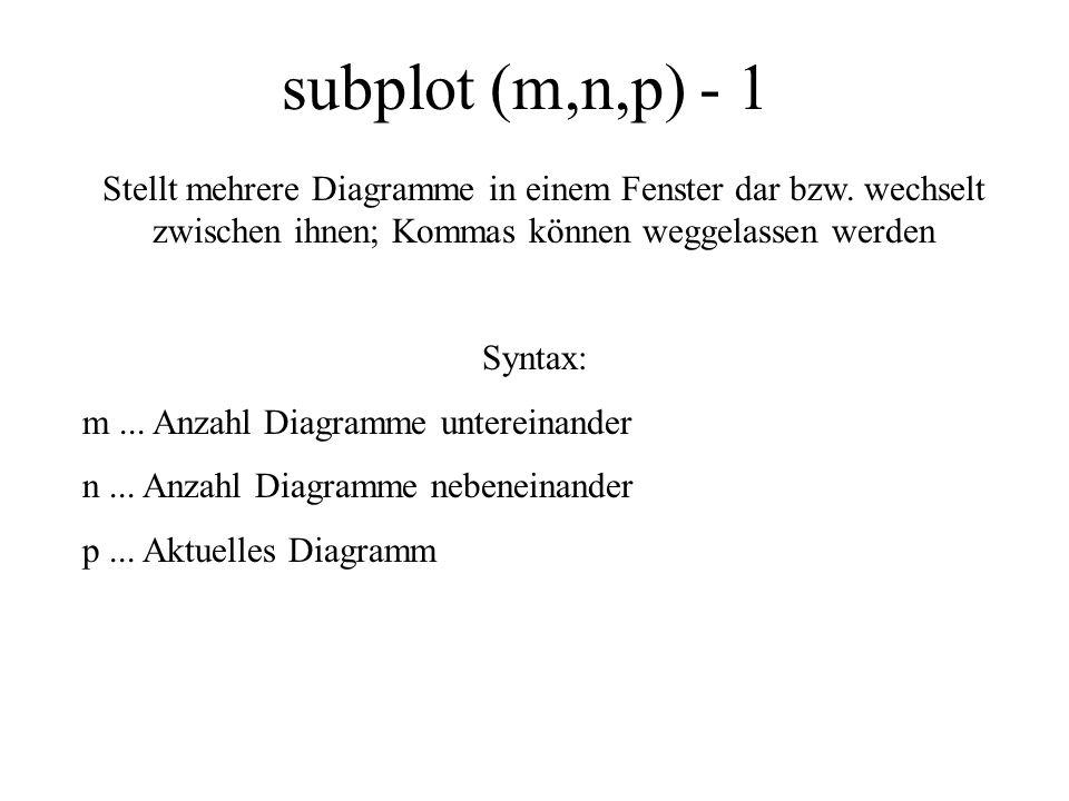 subplot (m,n,p) - 1 Stellt mehrere Diagramme in einem Fenster dar bzw. wechselt zwischen ihnen; Kommas können weggelassen werden.