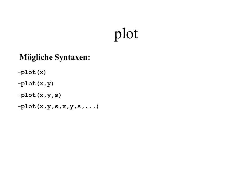 plot Mögliche Syntaxen: plot(x) plot(x,y) plot(x,y,s)