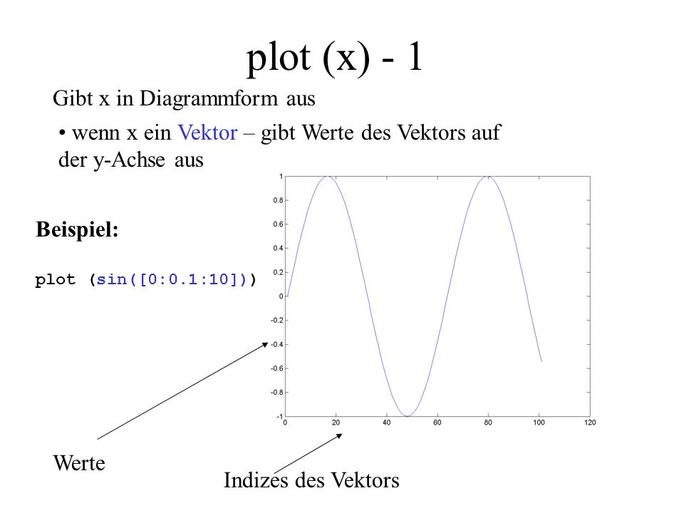 plot (x) - 1 Gibt x in Diagrammform aus