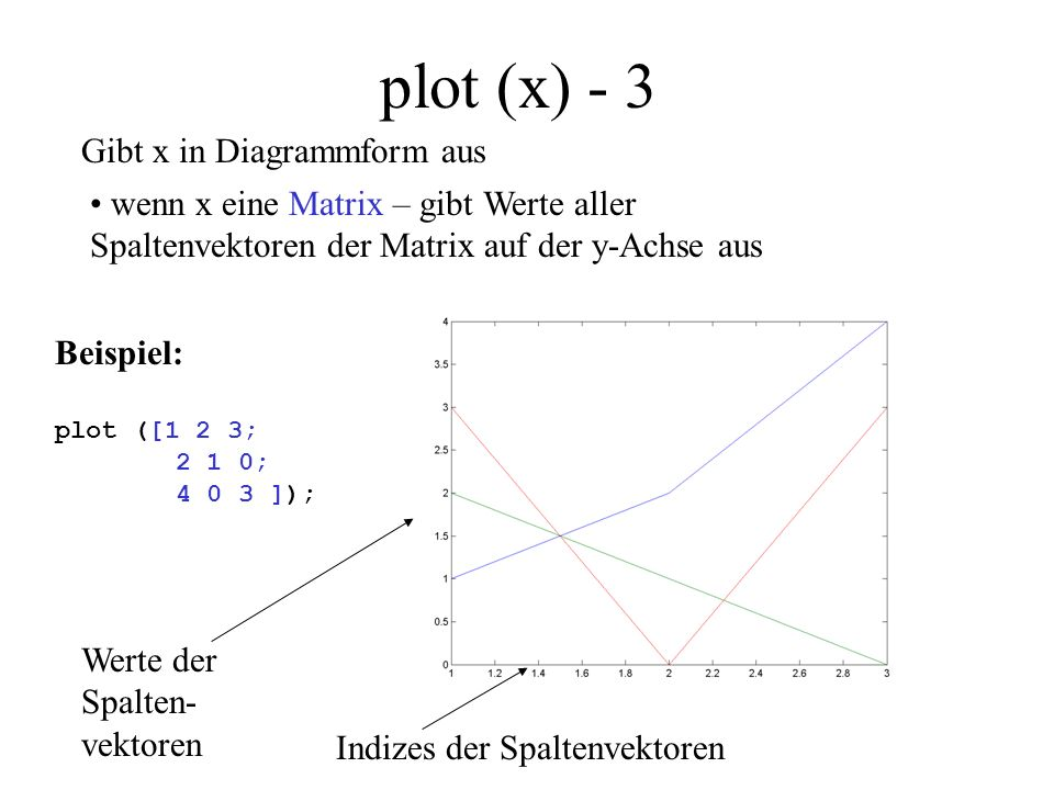plot (x) - 3 Gibt x in Diagrammform aus