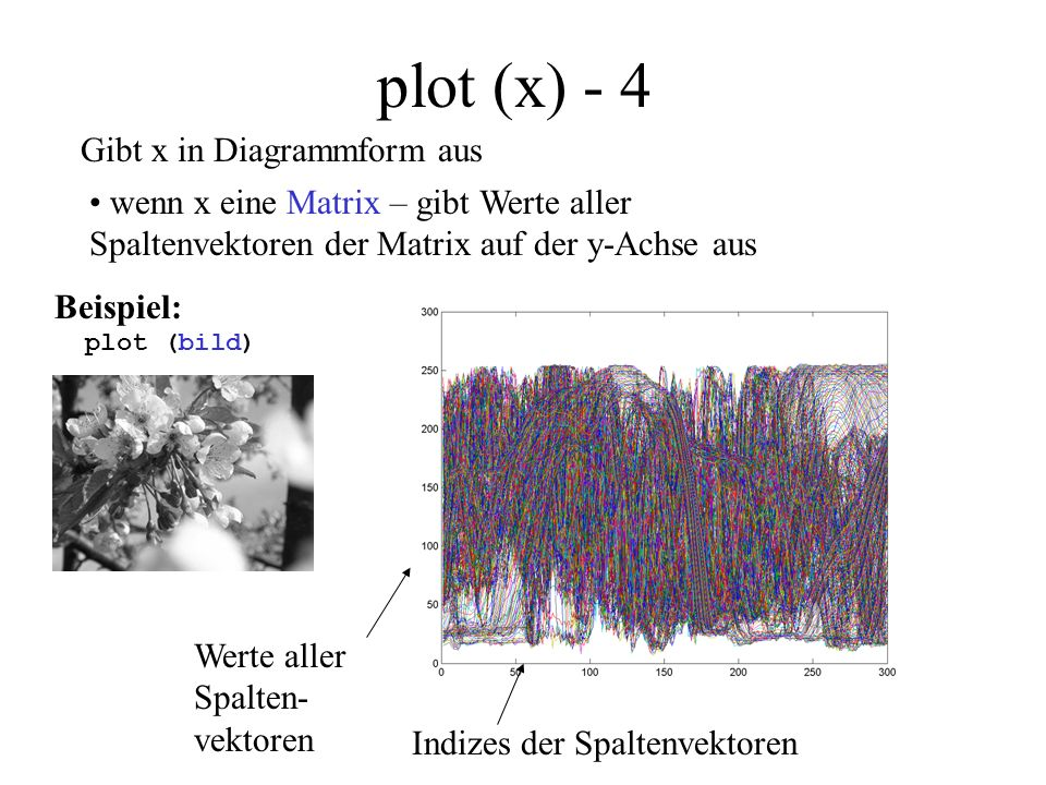 plot (x) - 4 Gibt x in Diagrammform aus