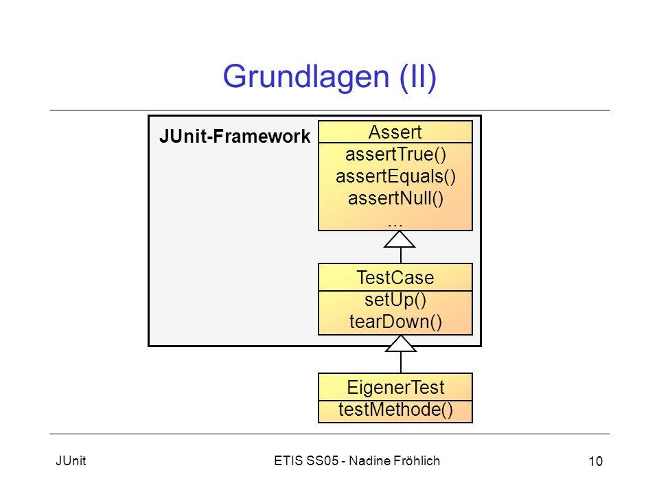 Grundlagen (II) Assert JUnit-Framework assertTrue() assertEquals()