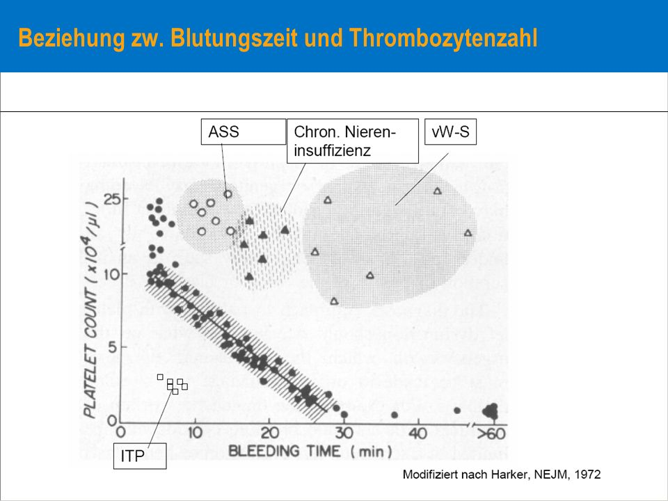 Beziehung zw. Blutungszeit und Thrombozytenzahl