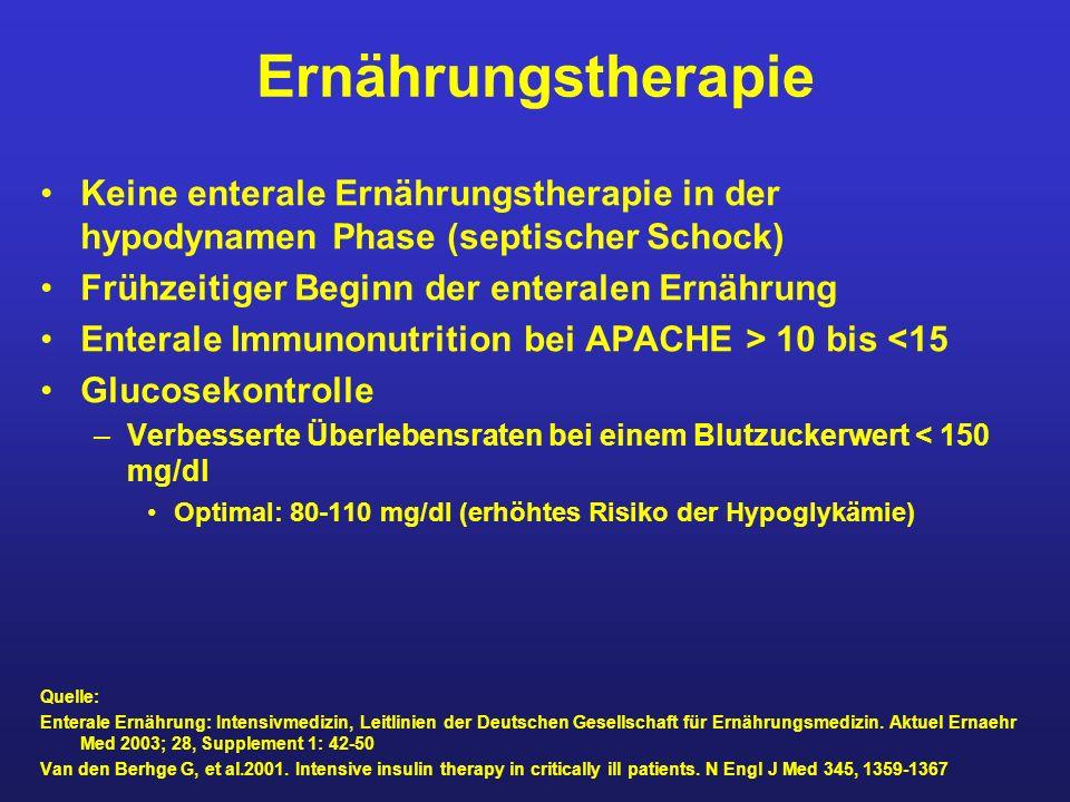 Ernährungstherapie Keine enterale Ernährungstherapie in der hypodynamen Phase (septischer Schock) Frühzeitiger Beginn der enteralen Ernährung.
