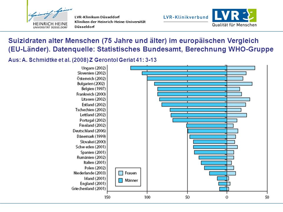 Suizidraten alter Menschen (75 Jahre und älter) im europäischen Vergleich (EU-Länder). Datenquelle: Statistisches Bundesamt, Berechnung WHO-Gruppe