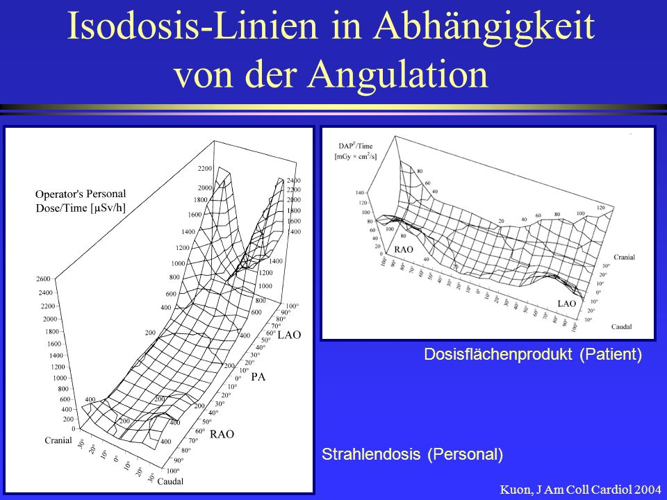 Isodosis-Linien in Abhängigkeit von der Angulation