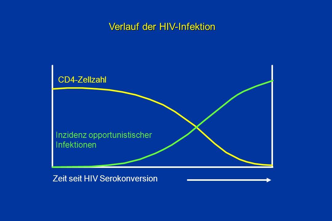 Verlauf der HIV-Infektion