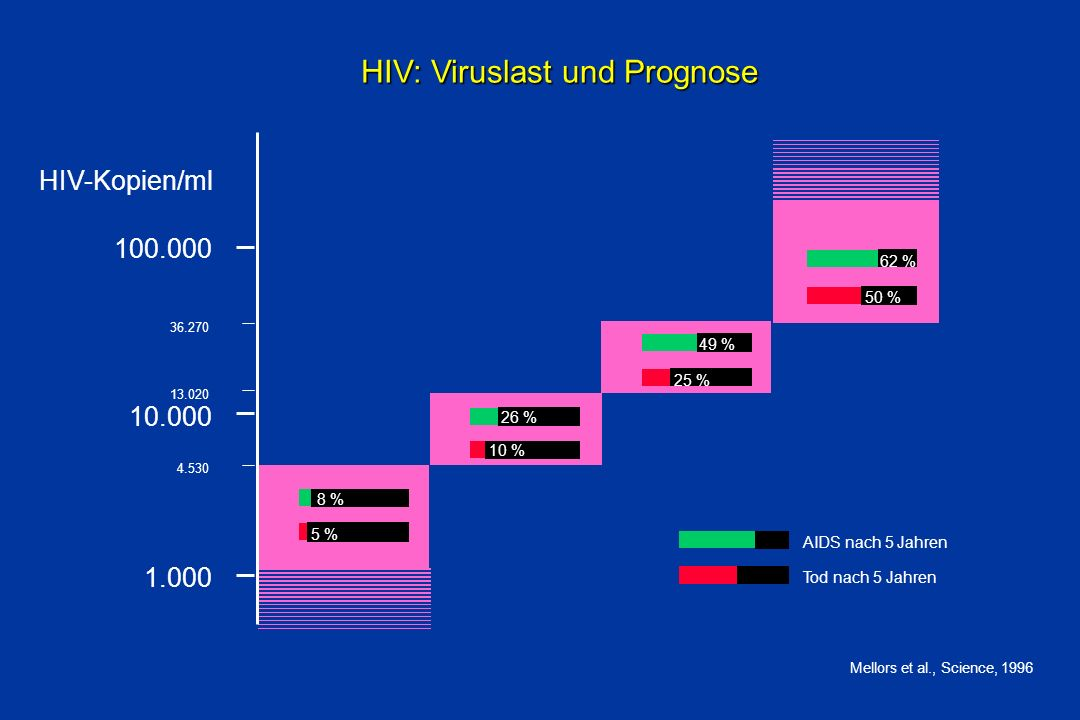 HIV: Viruslast und Prognose