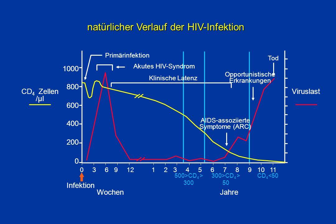 natürlicher Verlauf der HIV-Infektion