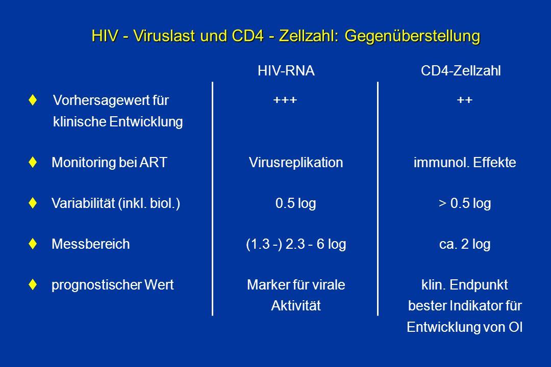 HIV - Viruslast und CD4 - Zellzahl: Gegenüberstellung