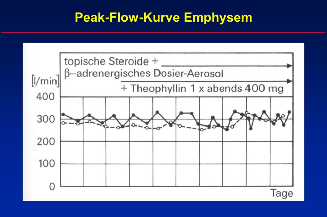 Peak-Flow-Kurve Emphysem