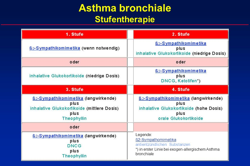 Asthma bronchiale Stufentherapie