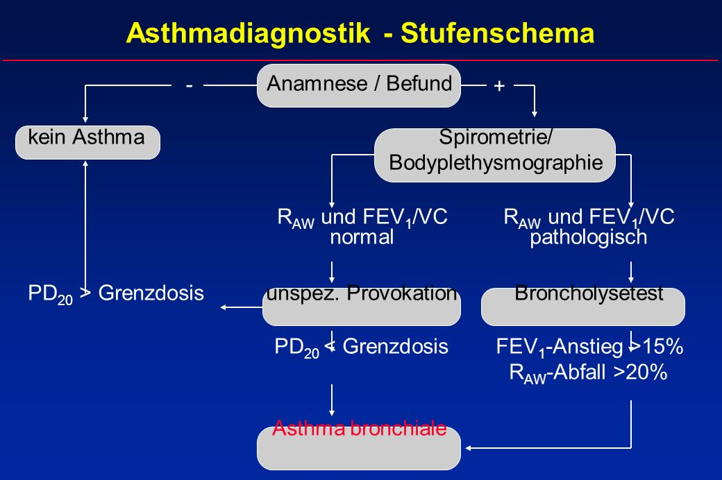Asthmadiagnostik - Stufenschema