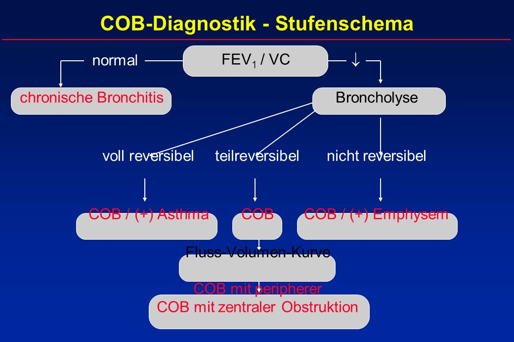 COB-Diagnostik - Stufenschema