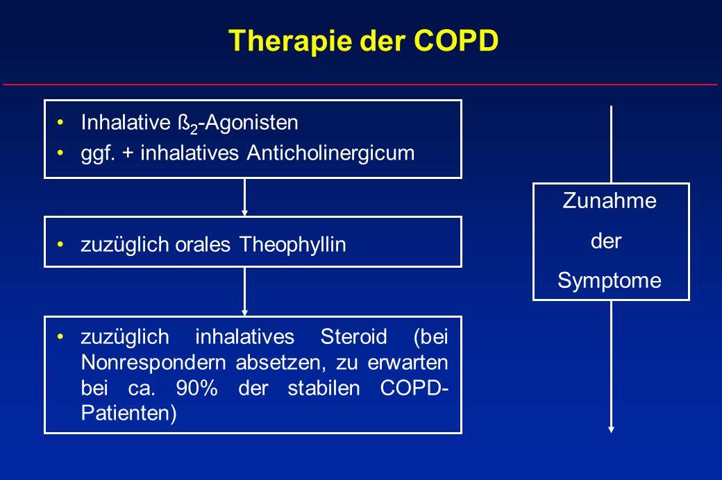 Therapie der COPD Zunahme der Symptome Inhalative ß2-Agonisten