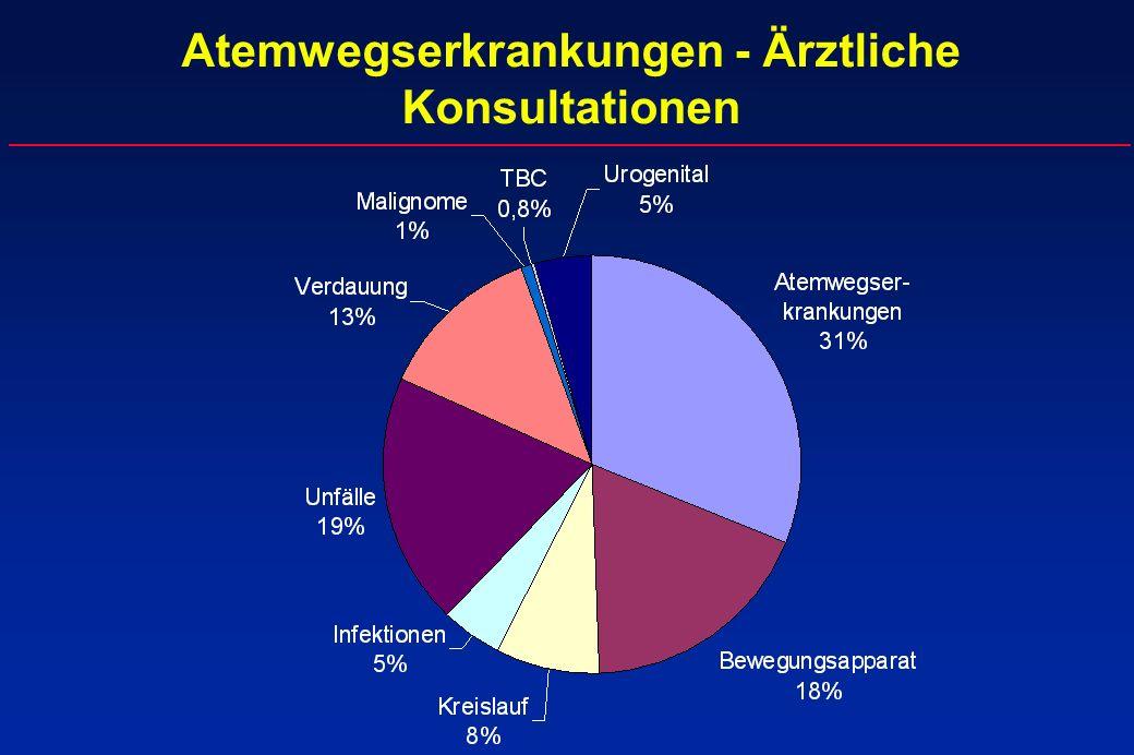 Atemwegserkrankungen - Ärztliche Konsultationen