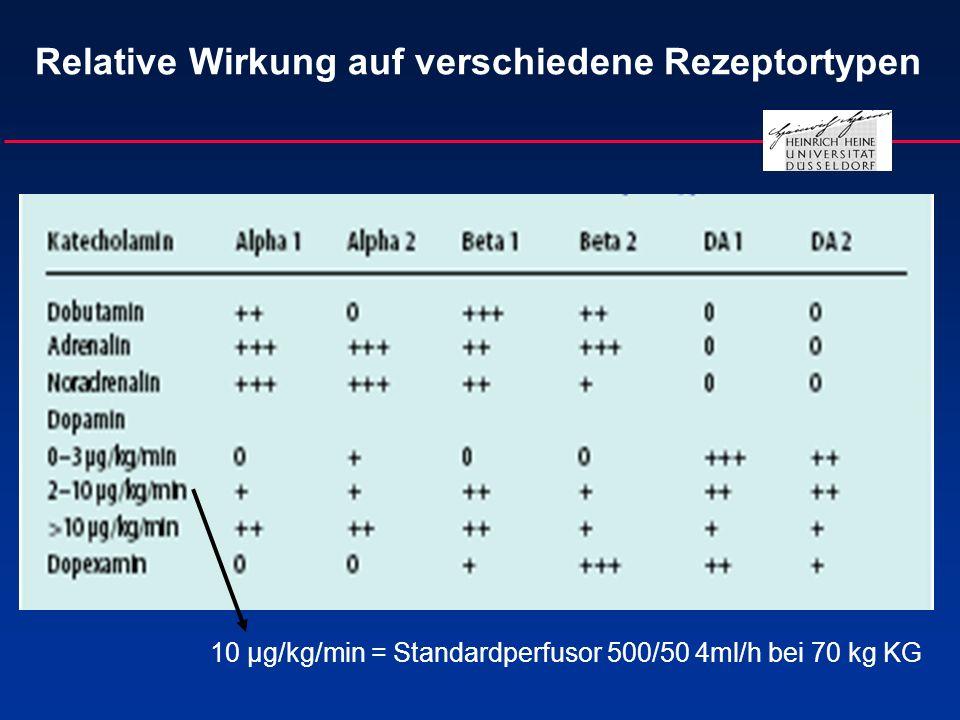 Relative Wirkung auf verschiedene Rezeptortypen