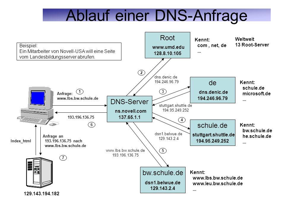 Ablauf einer DNS-Anfrage