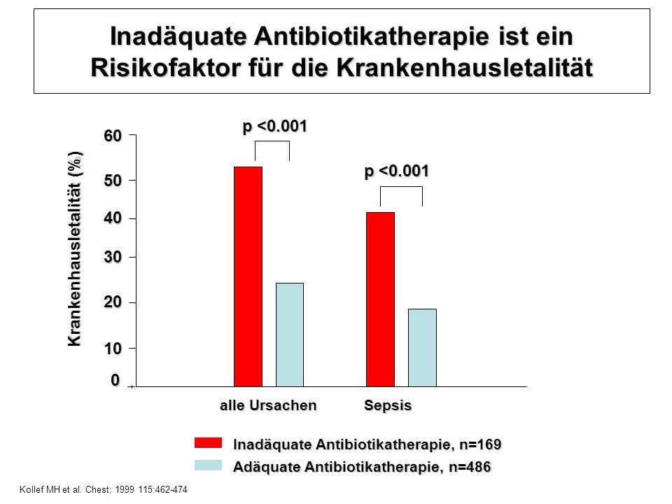 Kollef MH et al. Chest; 1999 115:462-474
