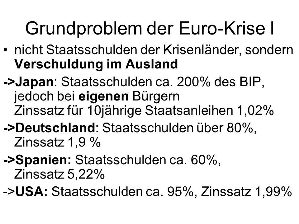 Grundproblem der Euro-Krise I