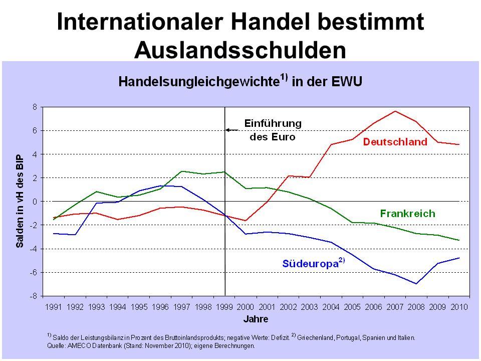 Internationaler Handel bestimmt Auslandsschulden