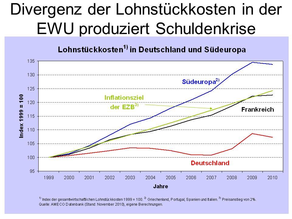 Divergenz der Lohnstückkosten in der EWU produziert Schuldenkrise